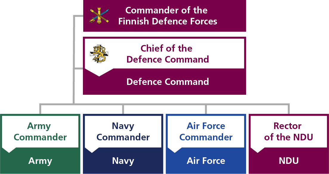 The commanders of the Army, Navy and Air Force are directly subordinate to the Commander of the Finnish Defence Forces, as well as the chief of Defence Command and the rector of the National Defence University.